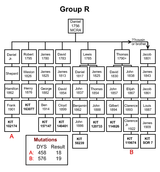 Family Group R Chart